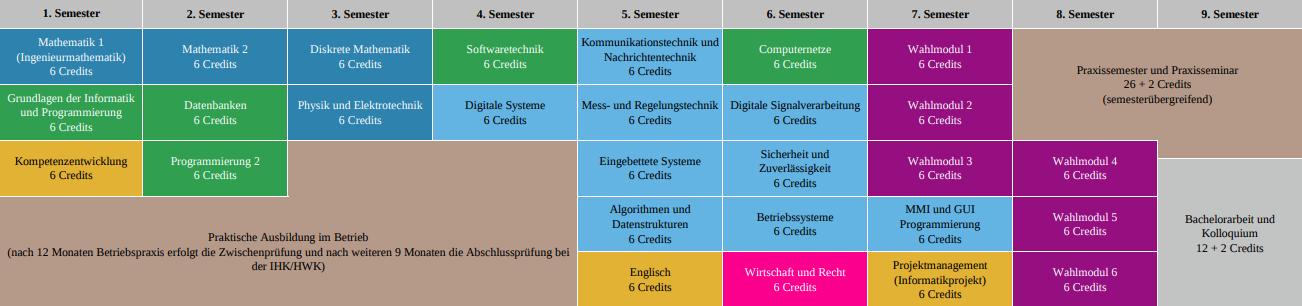 Angewandte Informatik WS1718- ausbildungsintegrierend