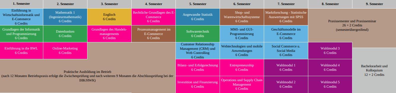 E-Commerce WS1920 dual - ausbildungsintegrierend