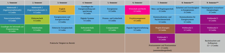Energieinformatik WS1718 - dual praxisintegrierend