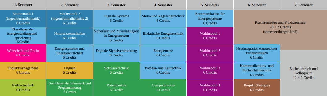 Energieinformatik WS1718 - start SS