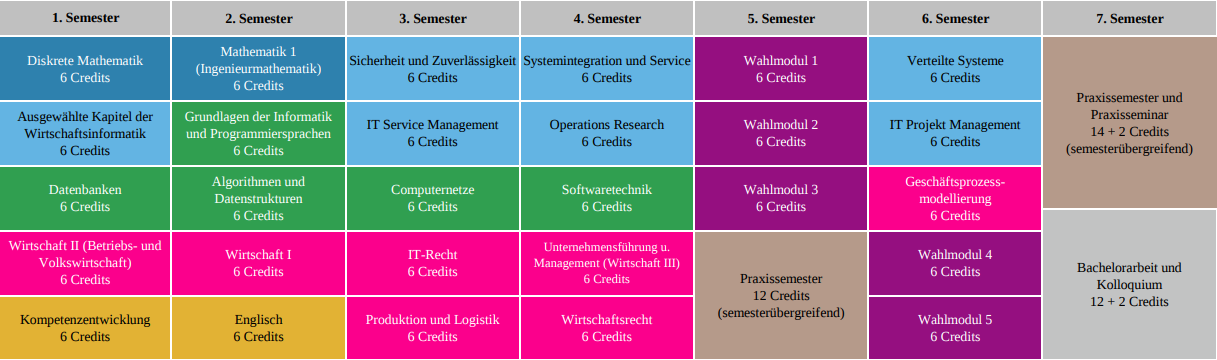 Wirtschaftsinformatik WS1718 - start SS